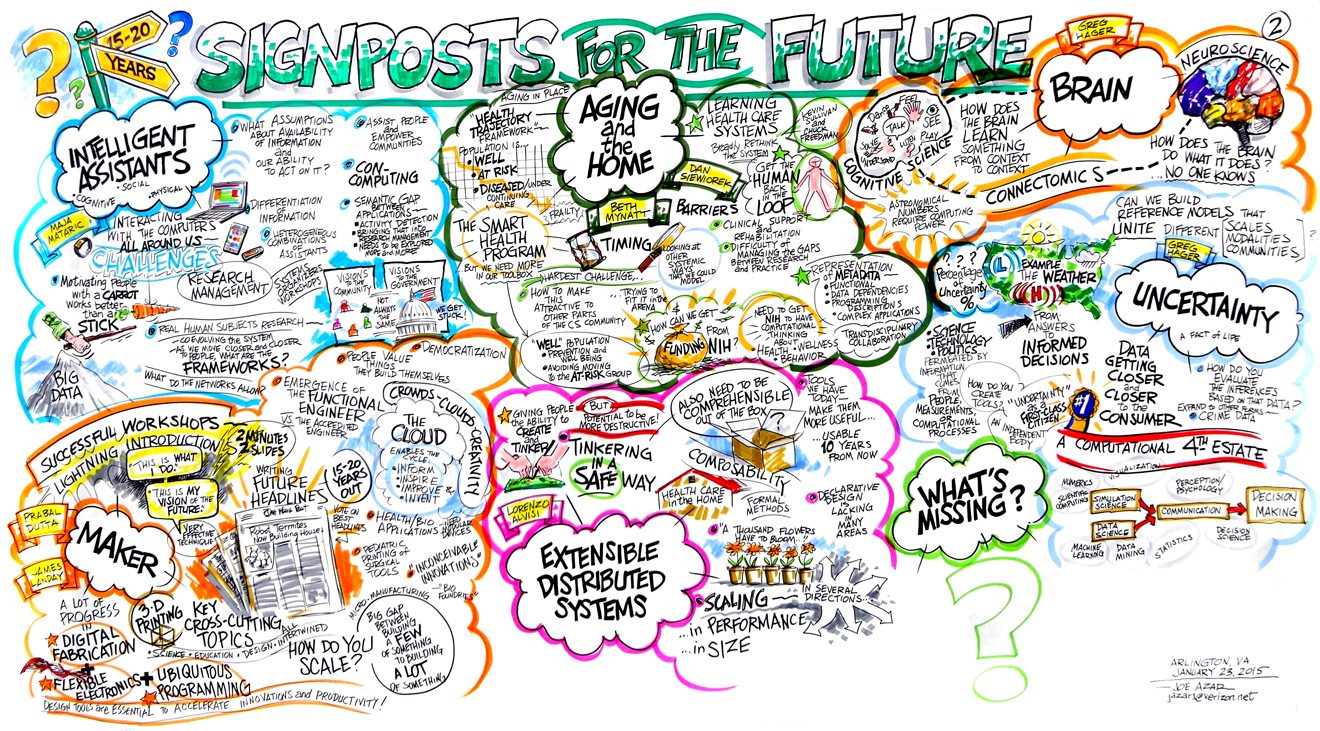 Signposts to the future