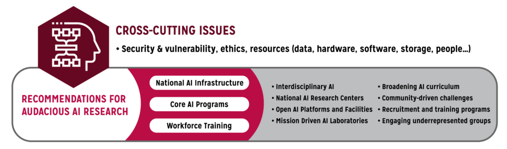 Figure 5. Overview of the 20 Year AI Research Roadmap Recommendations: A national AI infrastructure combined with training an all-encompassing AI workforce.