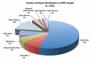 Gender x Race Make-up of Undergraduate Computing Majors in the CERP Sample.