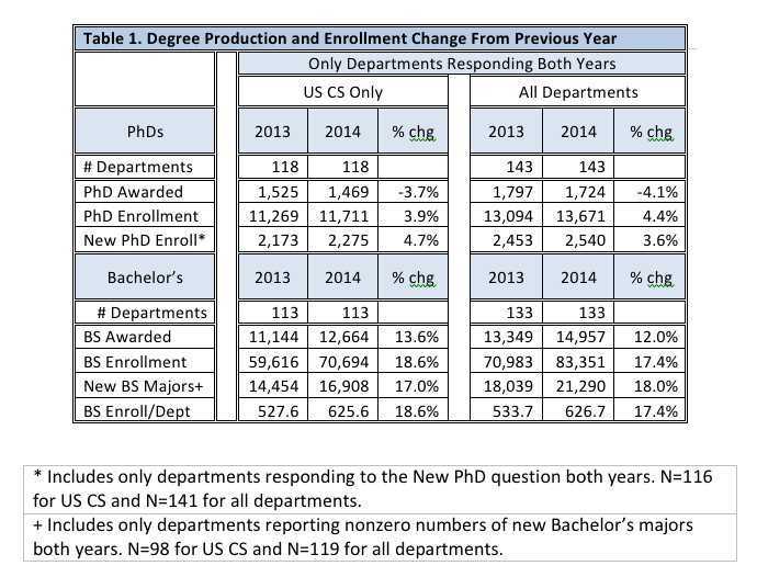 2014-Taulbee-Sneak-Preview-Table-1-Degree-Production-and-Enrollment-Change-From-Previous-Year