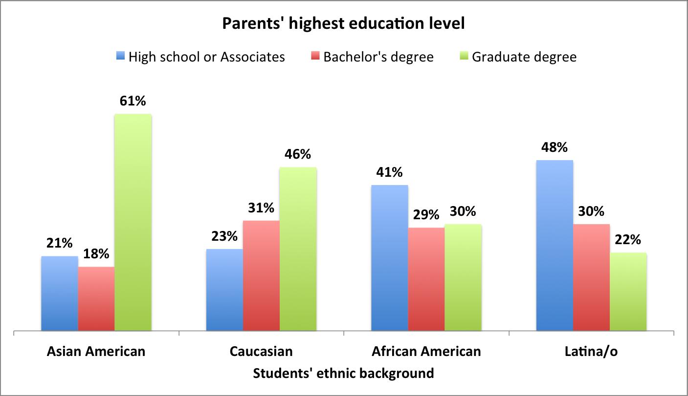 Image result for parental education correlation with children