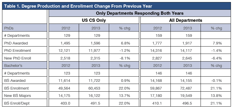 Table_1_ Degree-Production-and-Enrollment-Change-From-Previous-Year-Feb-2014