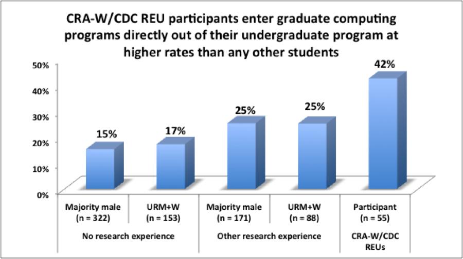 Cra w cdc reu participants plan to enter graduate programs for Cra research