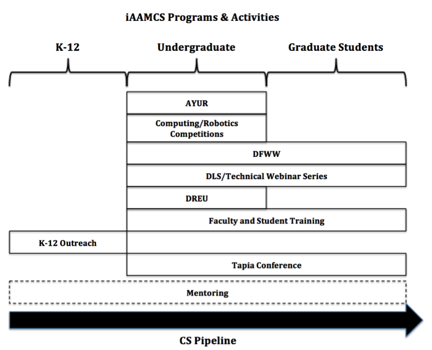 iAAMCS Programs and Activities