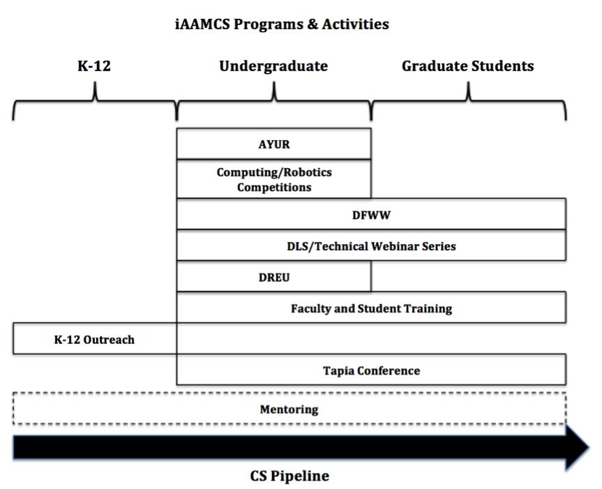 iAAMCS Programs and Activities