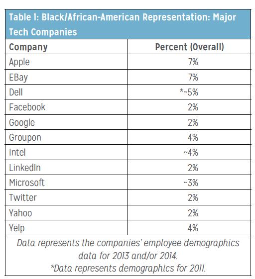 Black/African-American Representation: Major Tech Companies