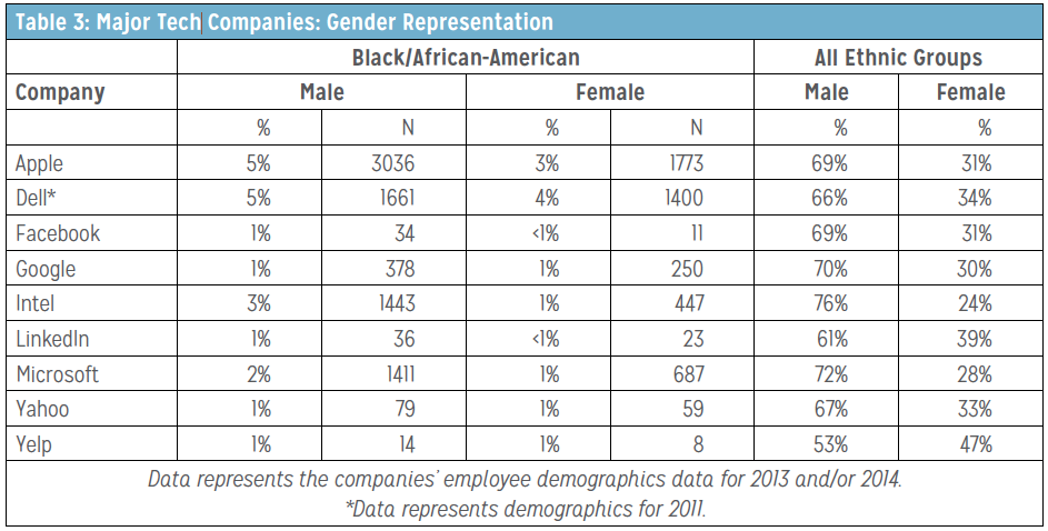 Major Tech Companies: Gender Representation