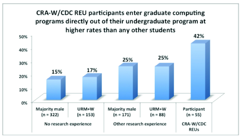 CRA-W-CDC REU Participants Plan To Enter Graduate Programs At A Higher Rate