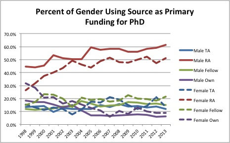 Percent of Gender Using Source as Primary Funding for Ph.D.
