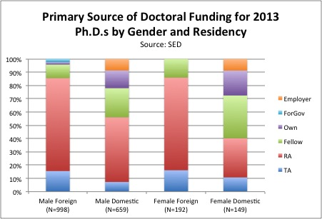 Primary Source of Doctoral Funding for 2013 Ph.D.s by Gender and Residency.