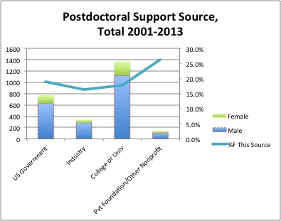 Figure 3. Postdoctoral Support Source, Total 2001-2013.