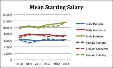 Figure 4. Mean Starting Salary of New Ph.D.s.