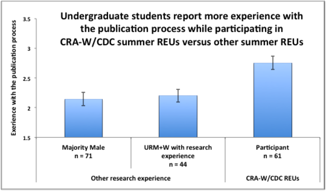 Undergraduate Students report more experienc with publication process