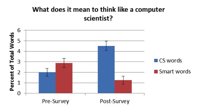 What does it mean to think like a computer scientist