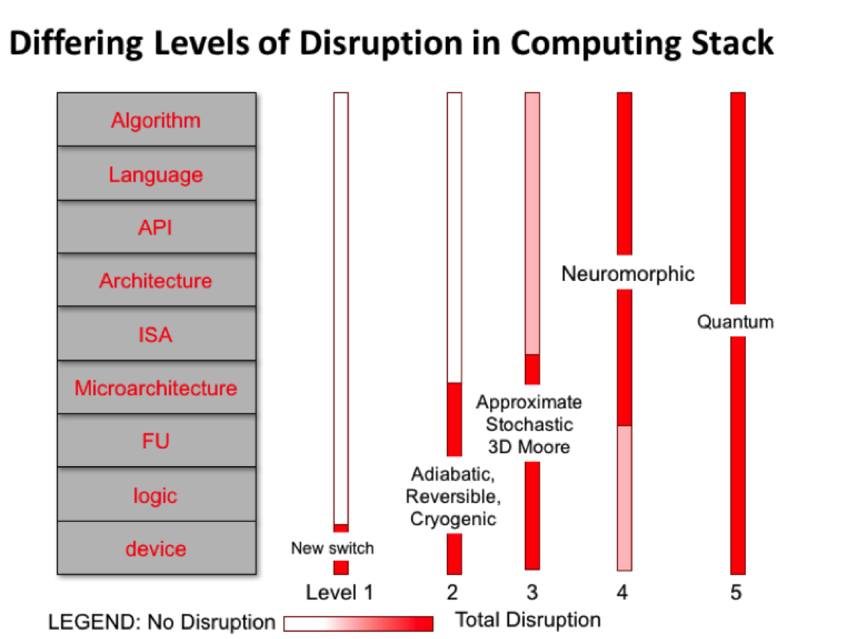 Differing Levels of Disruption in Computing