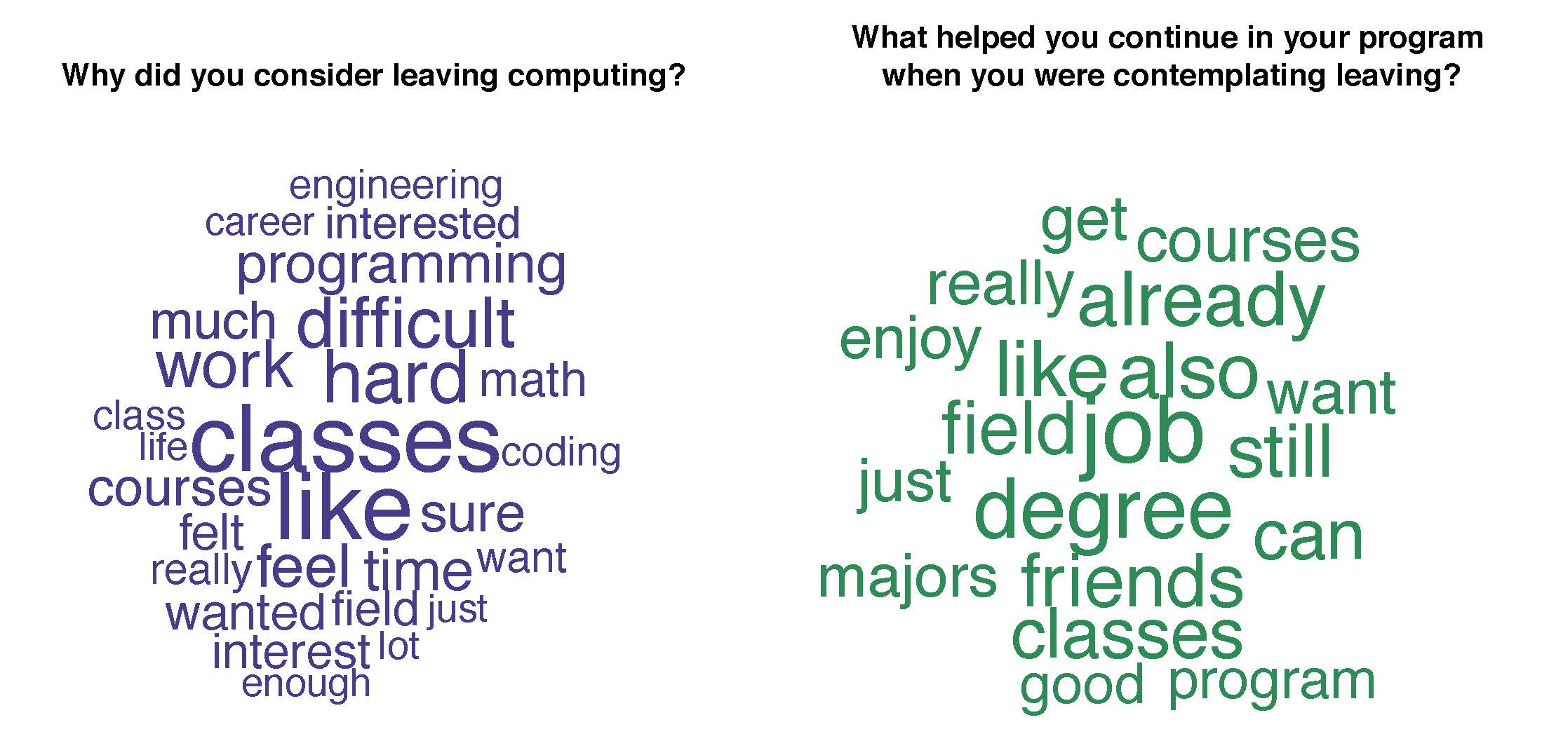Why students consider leaving computing
