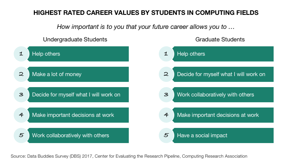 Helping Others Is The Highest Rated Career Value For Both
