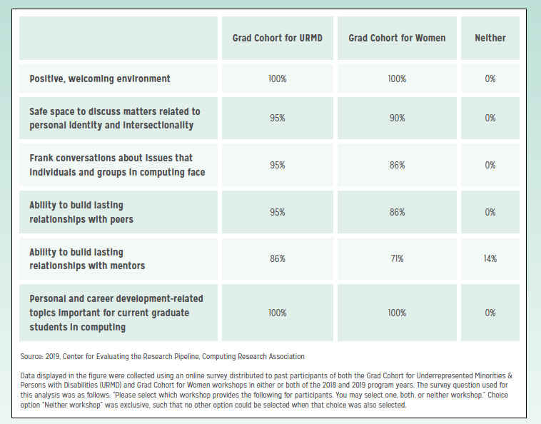 Horizontal bar graphs displaying the percentage of responses rating Grad Cohort for URMD and Grad Cohort for Women on six listed items