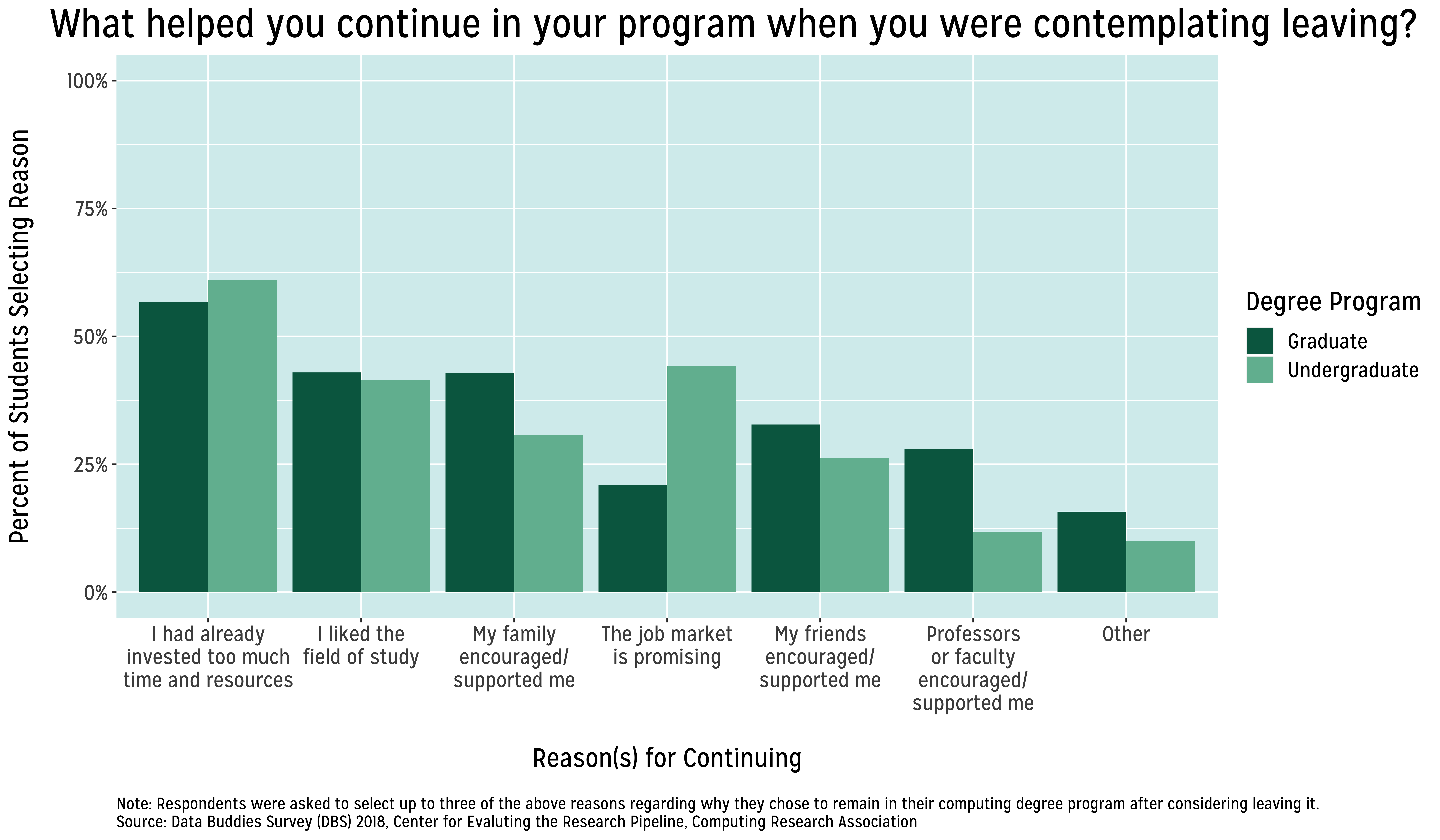 Bar graphs of undergraduate and graduate students' responses to what reasons helped them continue in their computing degree programs
