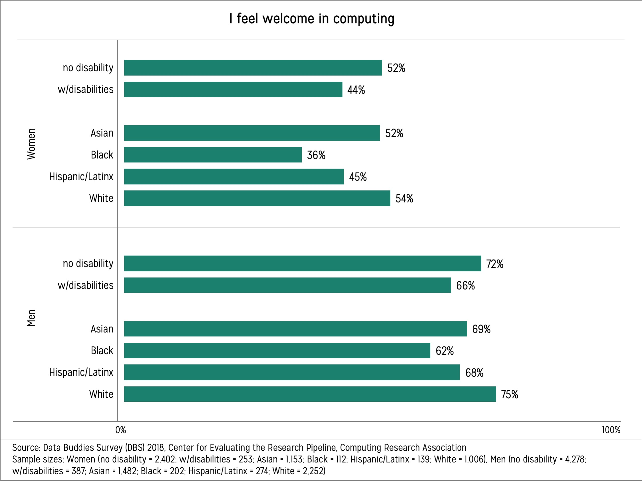 Horizontal bars showing percentages of undergraduate students' who reported feeling welcome in computing broken down by intersections of gender and race/ethnicity, and gender and disability status.