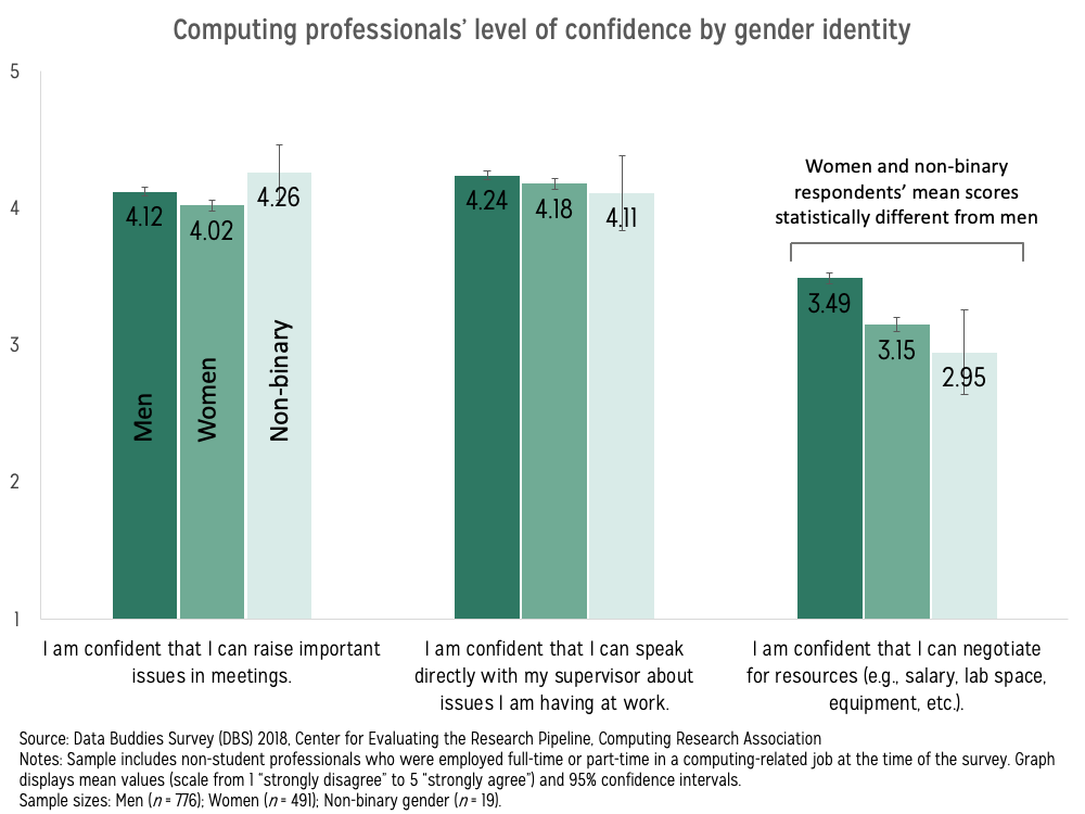 Vertical bar graphs displaying computing professionals' level of confidence by gender identity