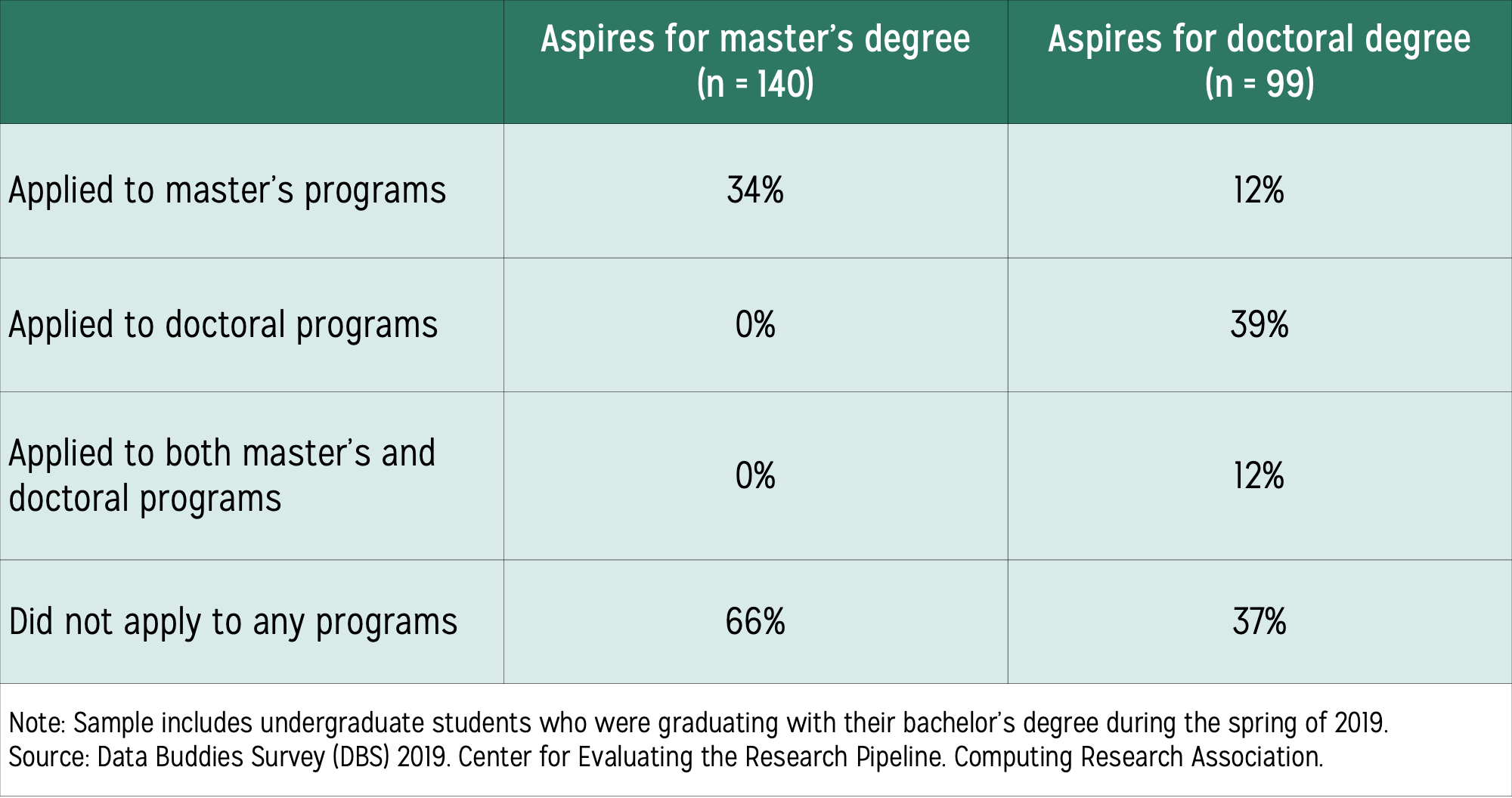 Table displaying information on graduate school applications by students' highest degree aspirations as either master's or doctoral