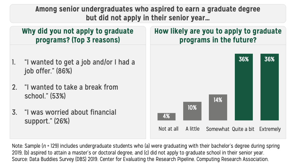 Image displaying two infographics. One displays the top three reasons students did not apply to graduate school in an enumerated list. The other displays the likelihood that students will apply to graduate programs in the future in a vertical bar chart.