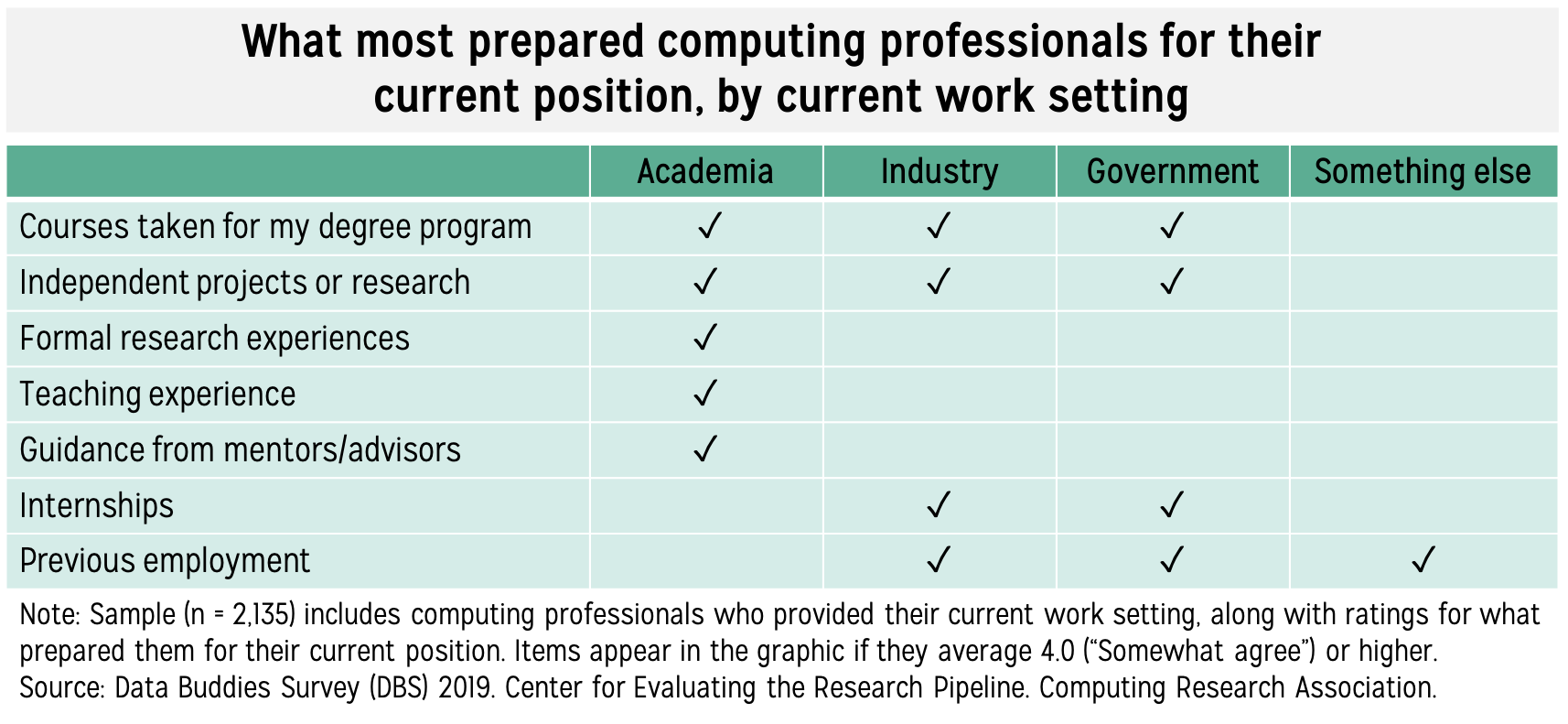 A table of what current computing professionals thought prepared them most for their current position, based on the setting they work in. The contents of the table are discussed in the main text of this post.