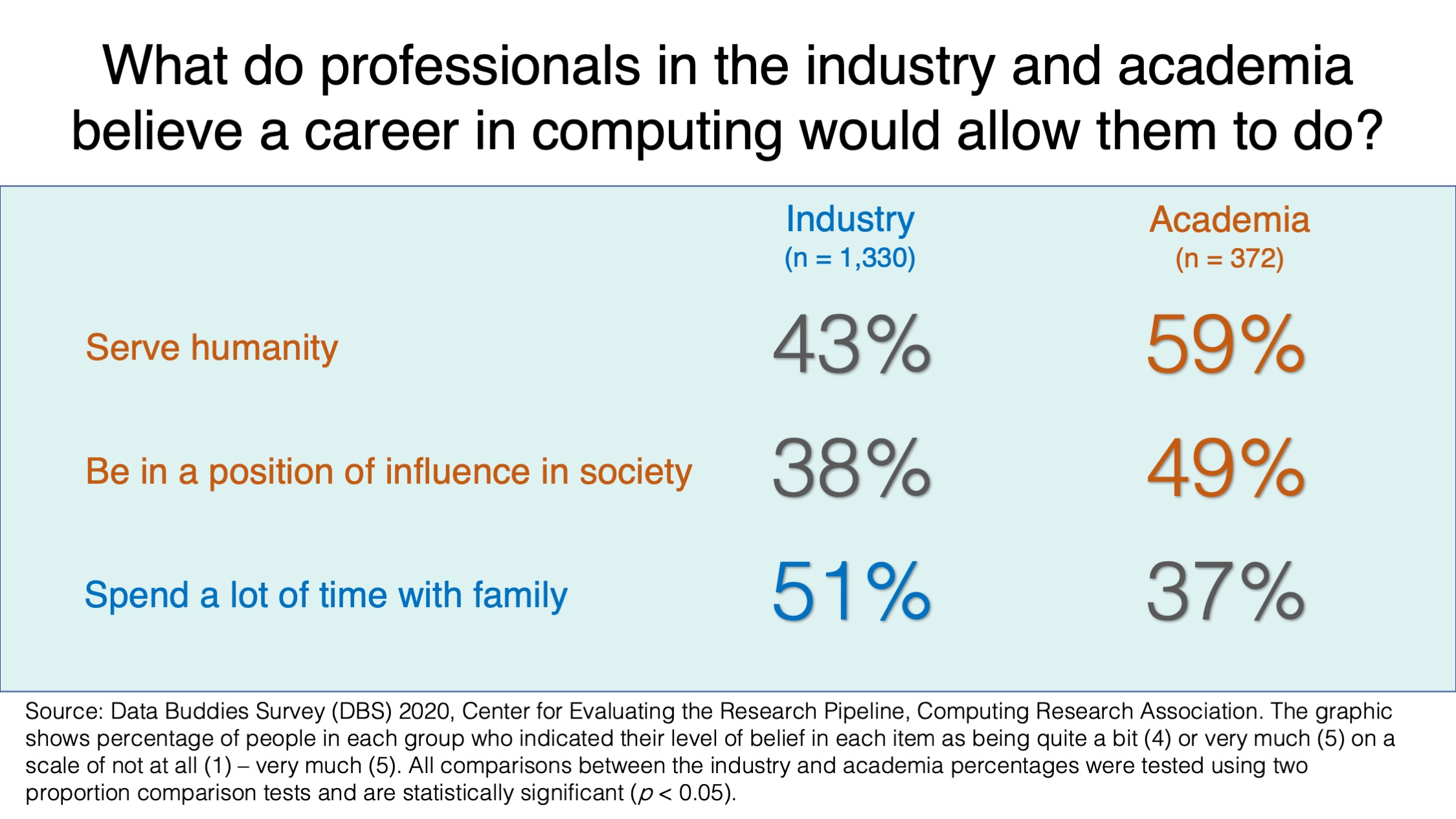 Percentages shown in tabular format for industry and academia professionals in separate columns
