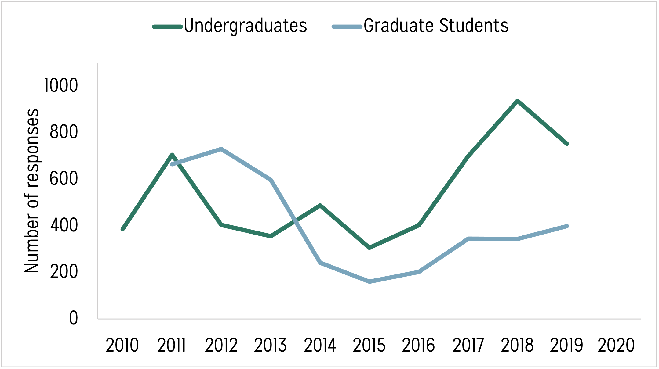 Line graph displaying two lines. One line displays undergraduate student responses to the spring Data Buddies Survey from 2010 to 2020. Another line displays graduate student responses to the spring Data Buddies Survey from 2010 to 2020
