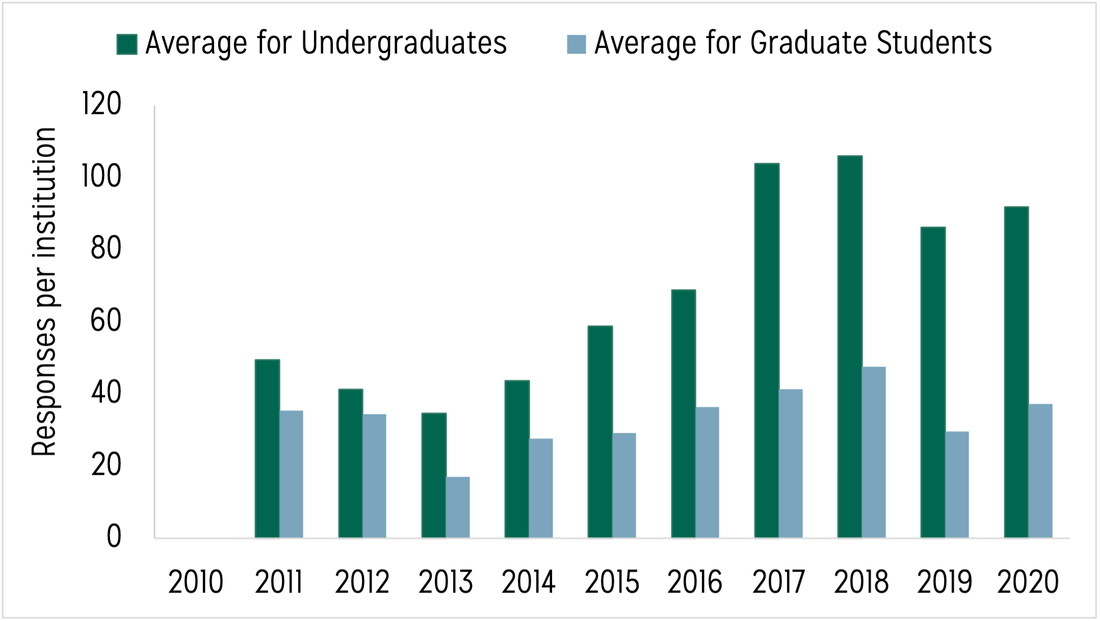 Bar chart displaying two sets of bars. The first set of bars displays the average number of undergraduate student responses received per Data Buddies institution from 2010 to 2020. The second set of bars displays the average number of graduate student responses received per Data Buddies institution from 2010 to 2020
