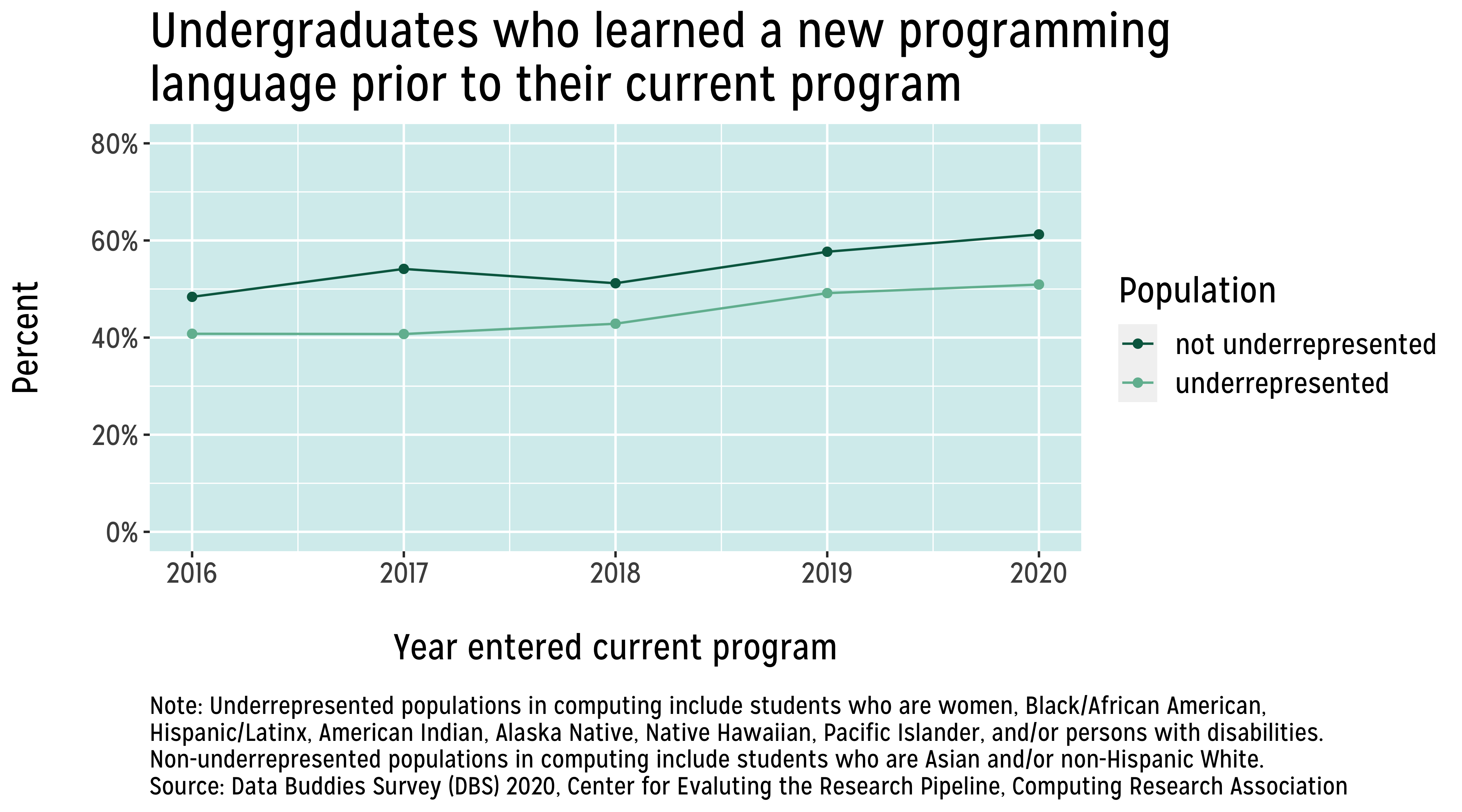 Line graph showing undergraduate students' self-reported rates of learning a new programming language prior to entering their current program, by year of entering their current program