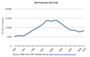 Undergraduate CS degree production for 2010 -- CRA Taulbee Survey