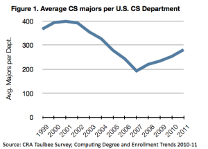 Average CS majors per U.S. CS Department
