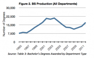 Production of Bachelor's Degrees in the US (CS, CE and I Departments)