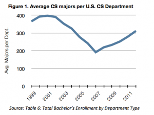 The average number of CS majors per U.S. CS department