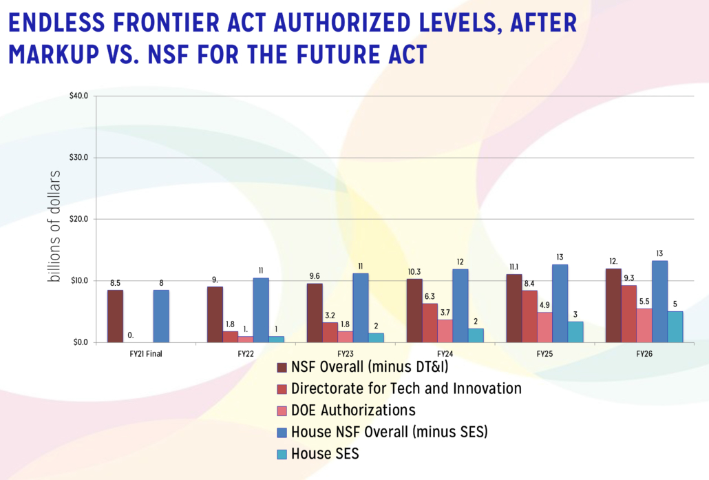 Chart Comparing Funding Levels in Endless Frontier Act to NSF for the Future Act