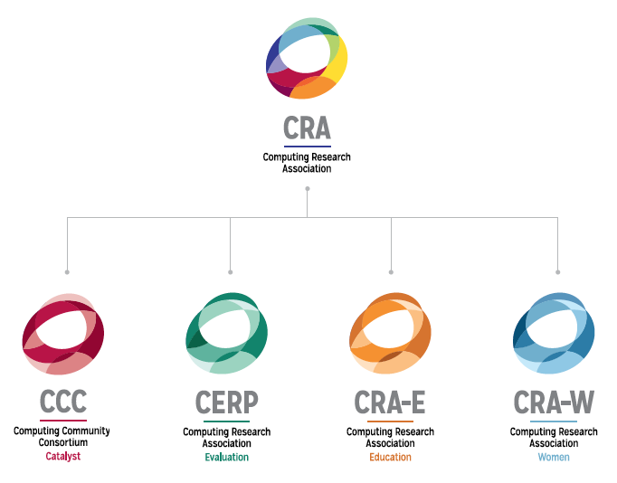 about cra