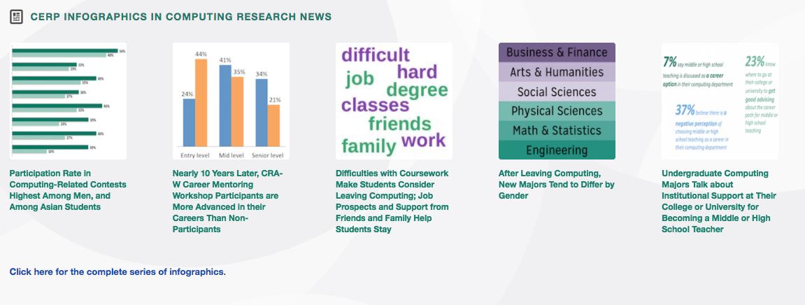 CERP Infographics