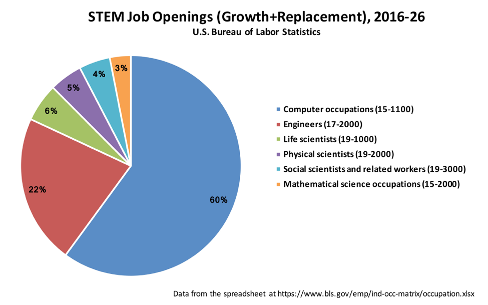 Figure 1.  STEM job openings 2016-2026